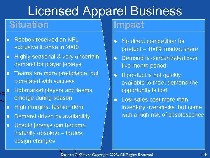 Licensed Apparel Business Situation Impact l Reebok received an NFL exclusive license in 2000