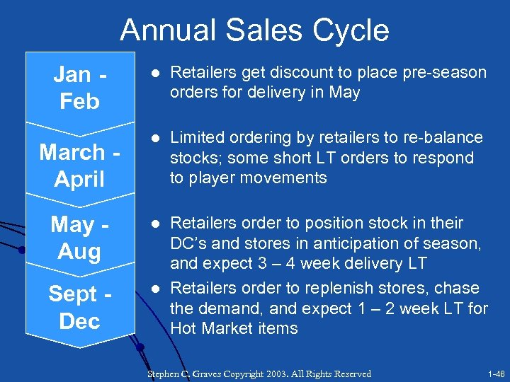Annual Sales Cycle Jan Feb l Retailers get discount to place pre-season orders for