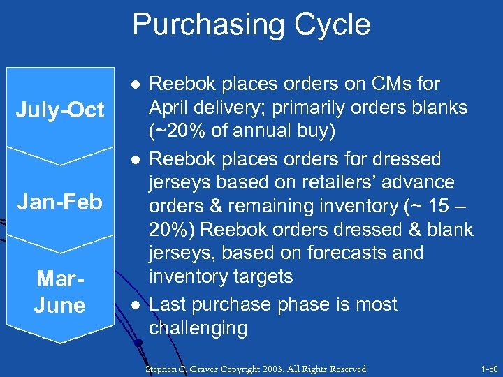 Purchasing Cycle l July-Oct l Jan-Feb Mar. June l Reebok places orders on CMs
