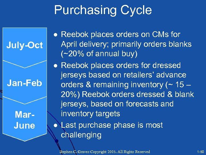Purchasing Cycle l July-Oct l Jan-Feb Mar. June l Reebok places orders on CMs