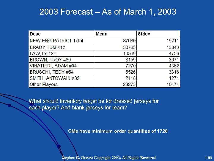 2003 Forecast – As of March 1, 2003 What should inventory target be for