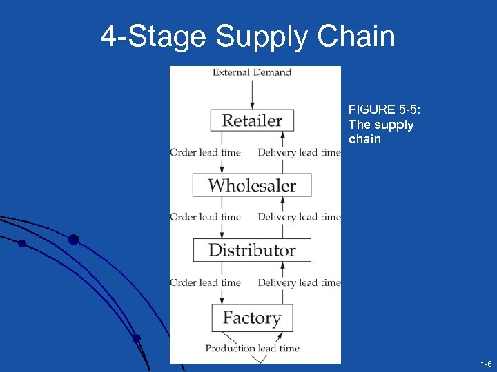 4 -Stage Supply Chain FIGURE 5 -5: The supply chain 1 -6
