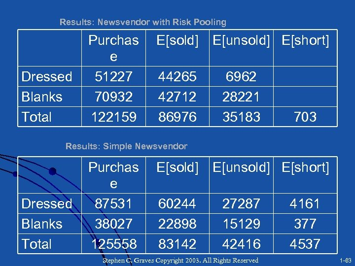 Results: Newsvendor with Risk Pooling Dressed Blanks Total Purchas e 51227 70932 122159 E[sold]
