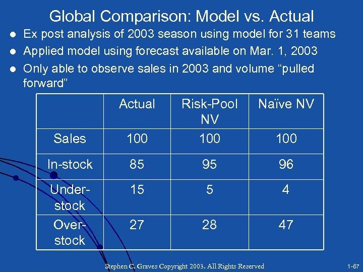 Global Comparison: Model vs. Actual l Ex post analysis of 2003 season using model