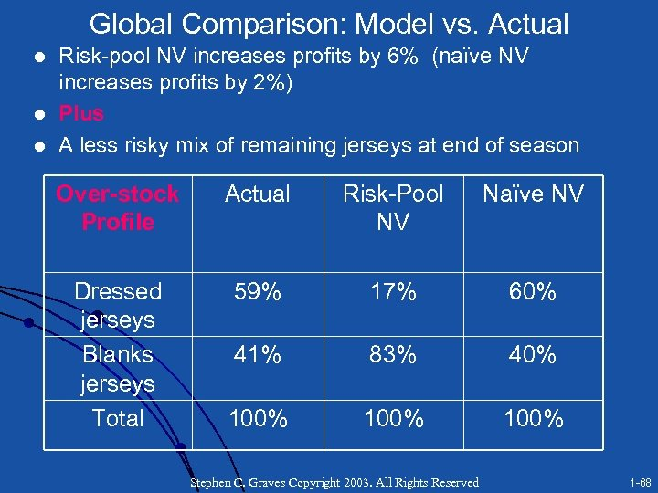 Global Comparison: Model vs. Actual l Risk-pool NV increases profits by 6% (naïve NV