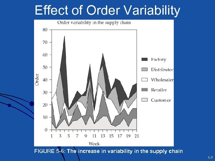 Effect of Order Variability FIGURE 5 -6: The increase in variability in the supply
