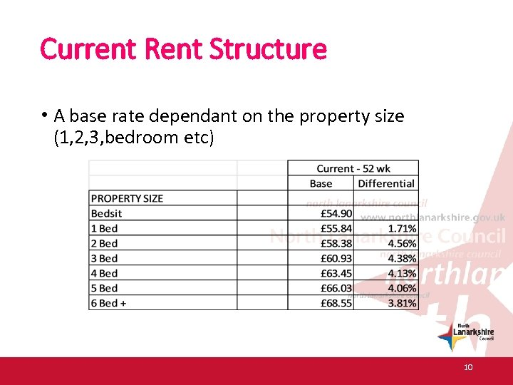 Current Rent Structure • A base rate dependant on the property size (1, 2,