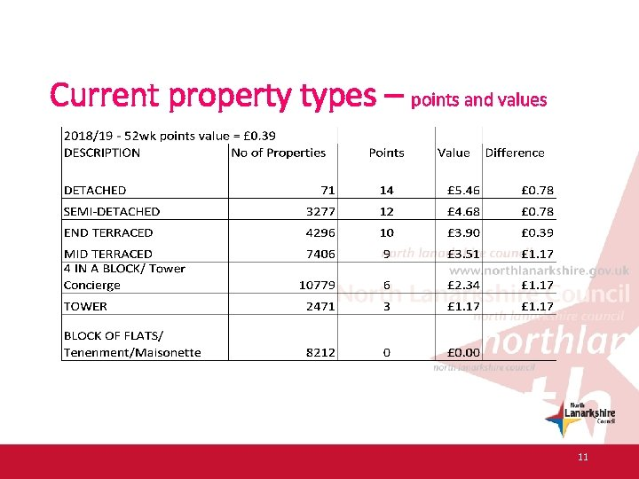 Current property types – points and values 11