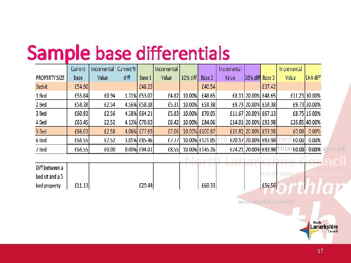 Sample base differentials 17