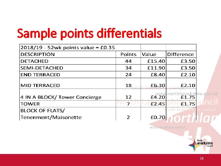 Sample points differentials 18