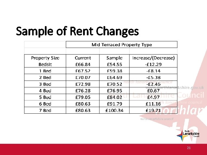 Sample of Rent Changes 21