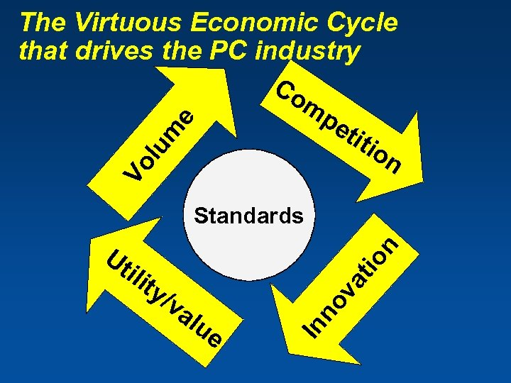 The Virtuous Economic Cycle that drives the PC industry Co mp Vo l um