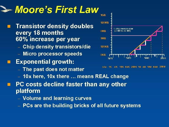 Moore's First Law n Transistor density doubles every 18 months 60% increase per year
