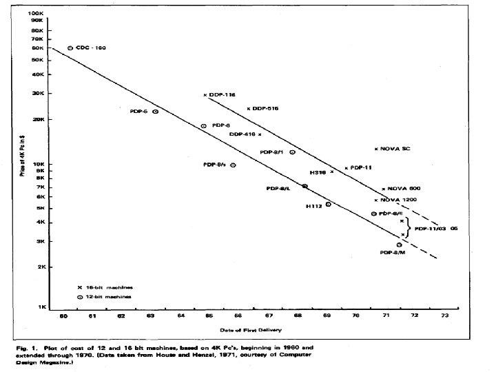 Minicomputer price decline Computing Laws