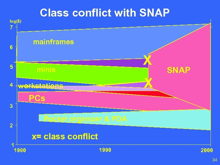 log($) Class conflict with SNAP 7 mainframes 6 5 4 X minis X workstations