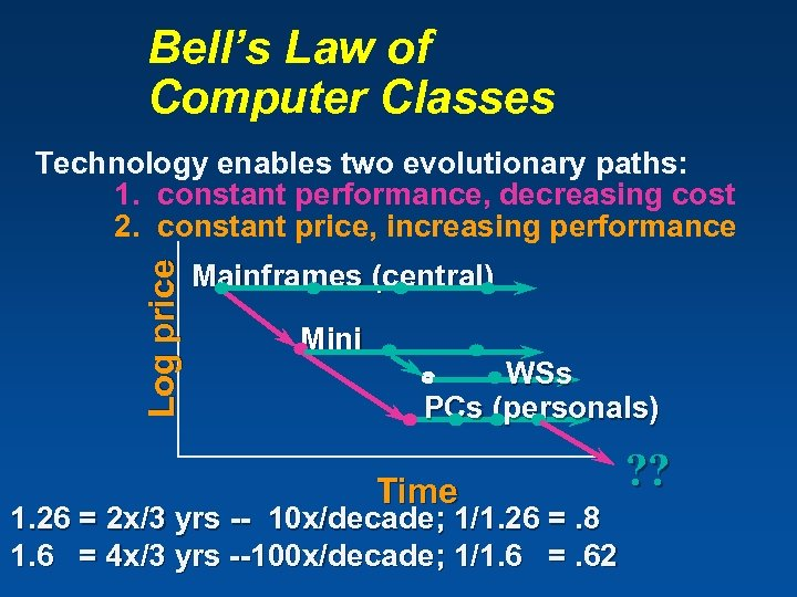 Bell's Law of Computer Classes Log price Technology enables two evolutionary paths: 1. constant