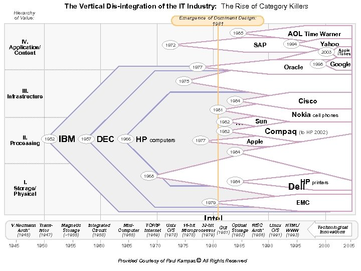 The Vertical Dis-integration of the IT Industry: The Rise of Category Killers Hierarchy of