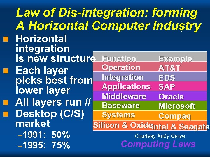 Law of Dis-integration: forming A Horizontal Computer Industry Horizontal integration Example is new structure