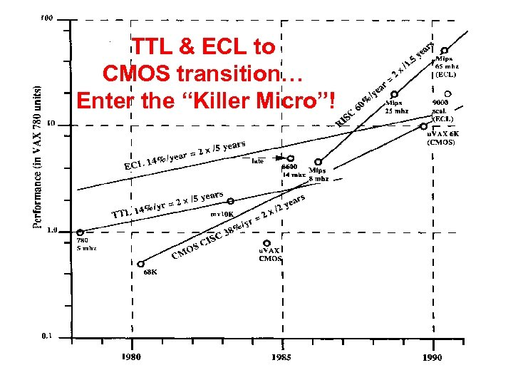 "TTL & ECL to CMOS transition… Enter the ""Killer Micro""!"