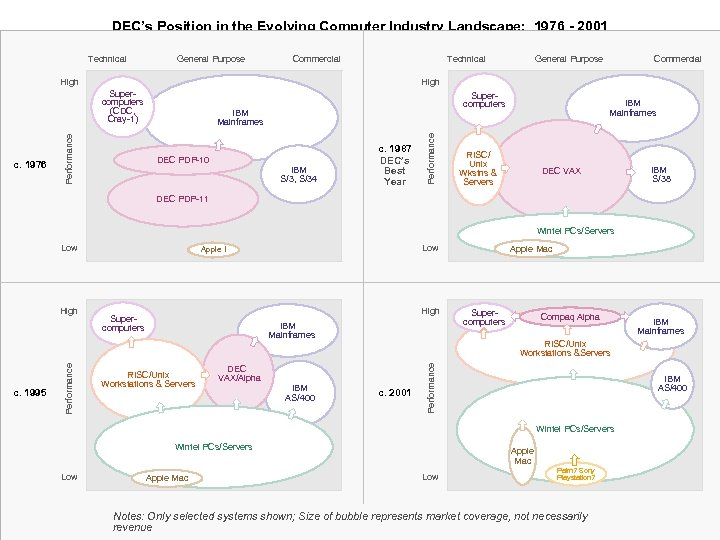 DEC's Position in the Evolving Computer Industry Landscape: 1976 - 2001 Technical General Purpose