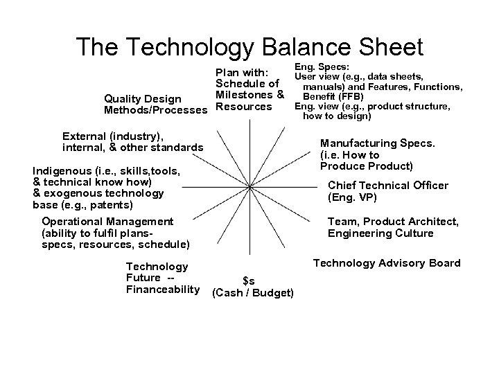 The Technology Balance Sheet Eng. Specs: Plan with: User view (e. g. , data