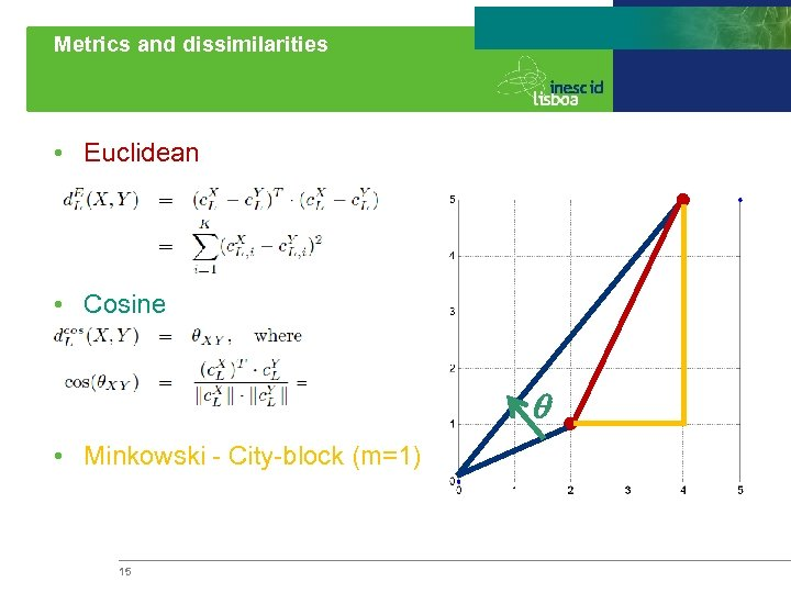 Metrics and dissimilarities • Euclidean • Cosine q • Minkowski - City-block (m=1) 15