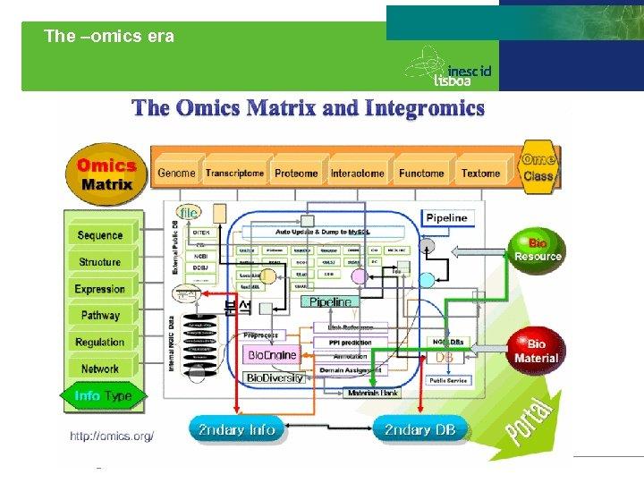The –omics era 2