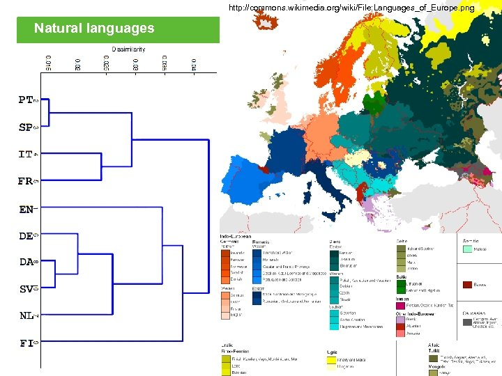 http: //commons. wikimedia. org/wiki/File: Languages_of_Europe. png Natural languages 22