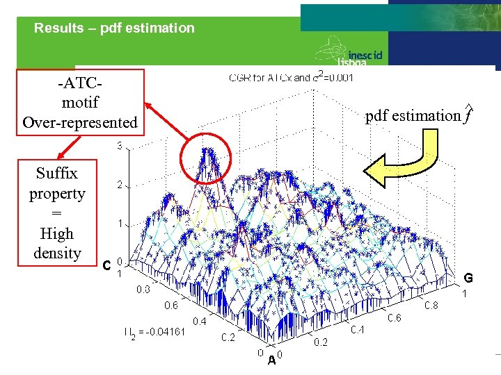 Results – pdf estimation -ATCmotif Over-represented Suffix property = High density pdf estimation ^
