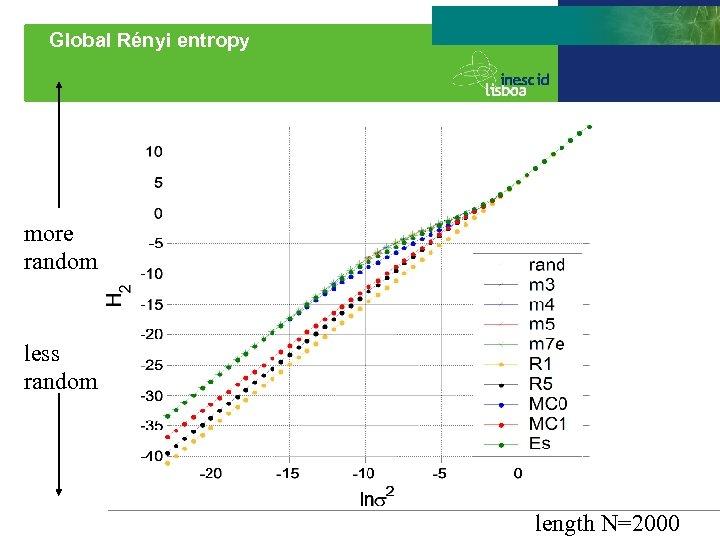 Global Rényi entropy more random less random length N=2000
