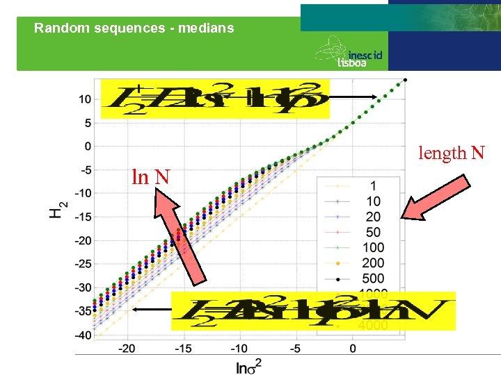 Random sequences - medians length N ln N