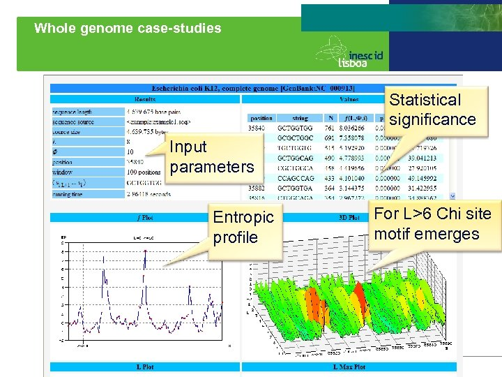 Whole genome case-studies Statistical significance Input parameters Entropic profile 49 For L>6 Chi site