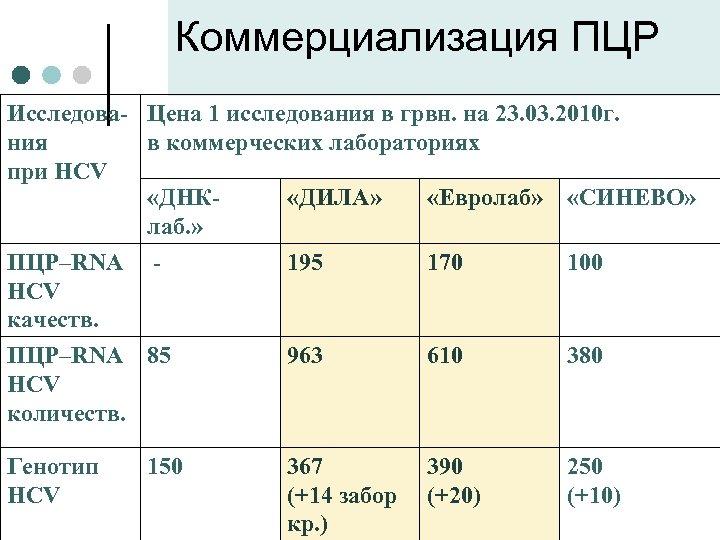 Коммерциализация ПЦР Исследова- Цена 1 исследования в грвн. на 23. 03. 2010 г. ния