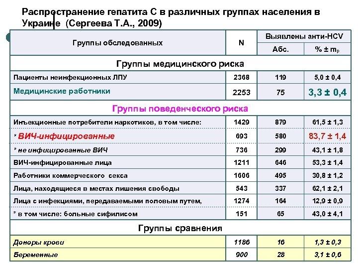Распространение гепатита С в различных группах населения в Украине (Сергеева Т. А. , 2009)