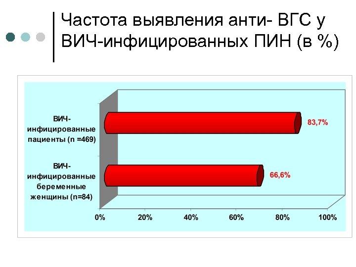 Частота выявления анти- ВГС у ВИЧ-инфицированных ПИН (в %)