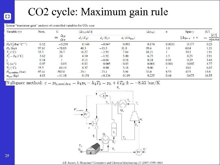 CO 2 cycle: Maximum gain rule 29