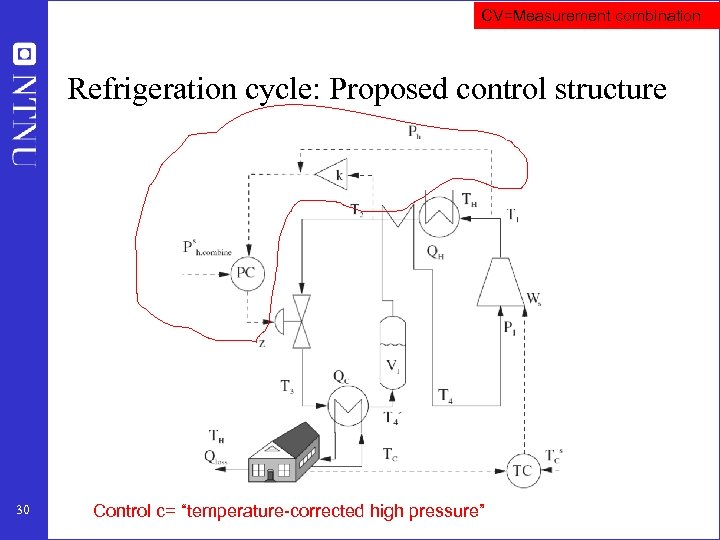 """CV=Measurement combination Refrigeration cycle: Proposed control structure 30 Control c= """"temperature-corrected high pressure"""""""
