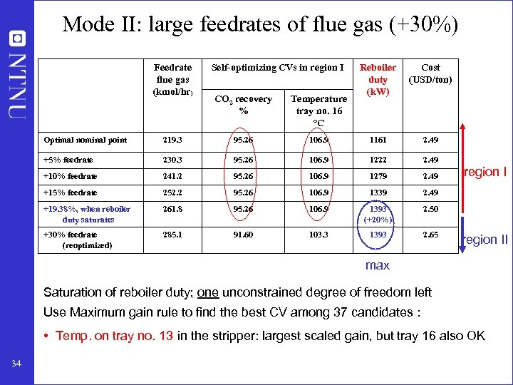 Mode II: large feedrates of flue gas (+30%) Feedrate flue gas (kmol/hr) Self-optimizing CVs