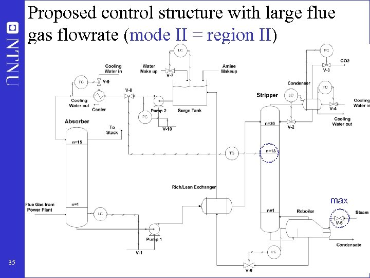 Proposed control structure with large flue gas flowrate (mode II = region II) max