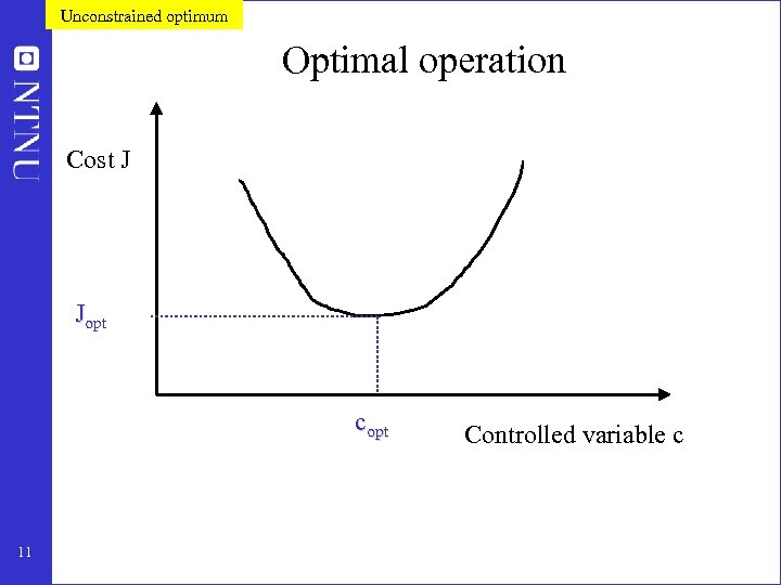Unconstrained optimum Optimal operation Cost J Jopt copt 11 Controlled variable c