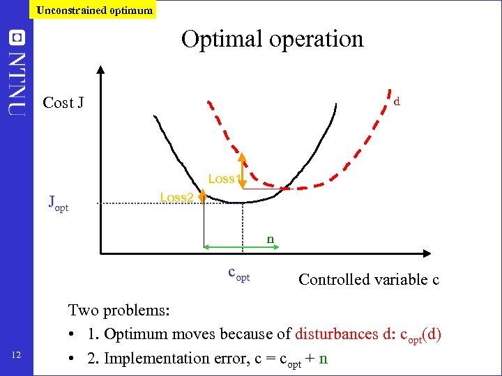 Unconstrained optimum Optimal operation Cost J d Loss 1 Jopt Loss 2 n copt
