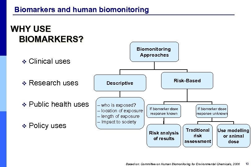 Biomarkers and human biomonitoring WHY USE BIOMARKERS? v Clinical uses v Research uses v