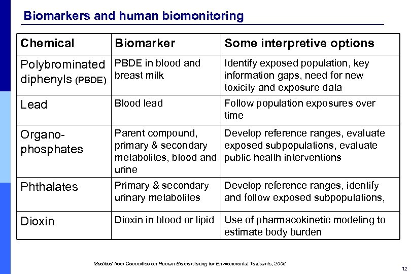 Biomarkers and human biomonitoring Chemical Biomarker Polybrominated PBDE in blood and diphenyls (PBDE) breast
