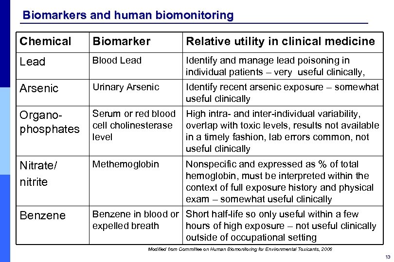 Biomarkers and human biomonitoring Chemical Biomarker Relative utility in clinical medicine Lead Blood Lead
