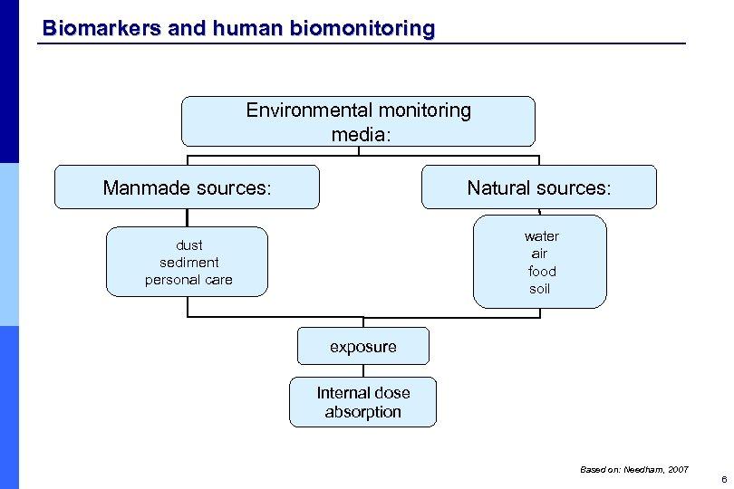 Biomarkers and human biomonitoring Environmental monitoring media: Manmade sources: Natural sources: dust sediment personal