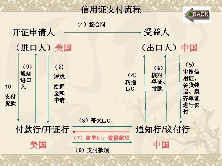 信用证支付流程 (1)签合同 受益人 开证申请人 (进口人)美国 (9) 通知 进口 人 10 支付 货款 (出口人)中国 (