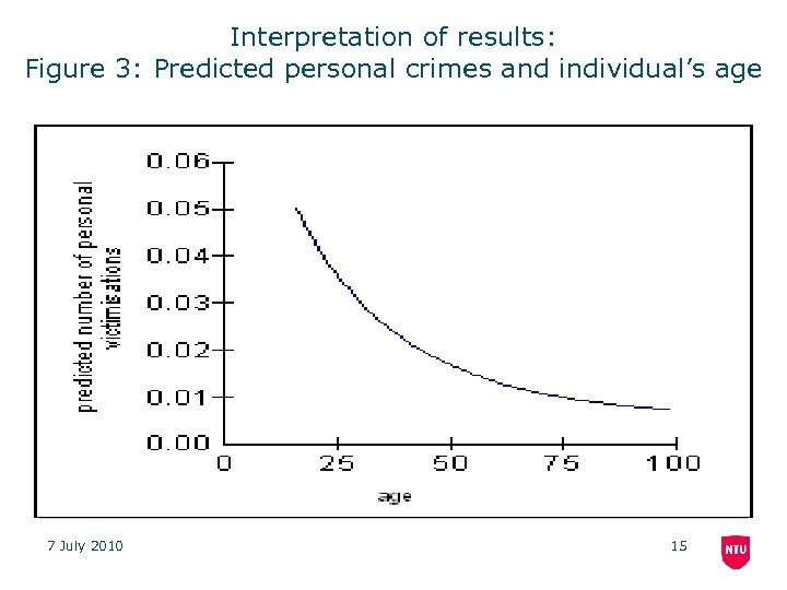 Interpretation of results: Figure 3: Predicted personal crimes and individual's age 7 July 2010