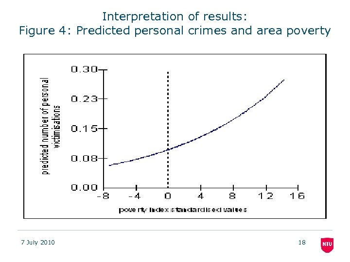 Interpretation of results: Figure 4: Predicted personal crimes and area poverty 7 July 2010