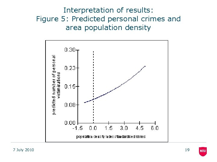 Interpretation of results: Figure 5: Predicted personal crimes and area population density 7 July