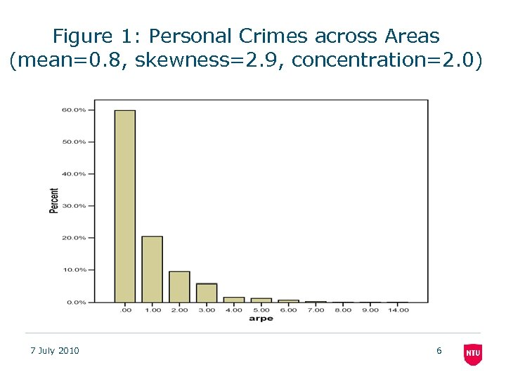 Figure 1: Personal Crimes across Areas (mean=0. 8, skewness=2. 9, concentration=2. 0) 7 July
